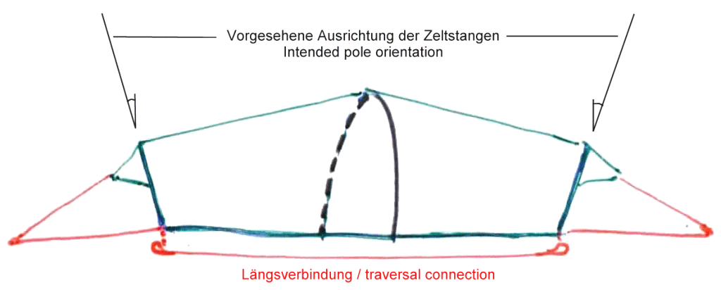 Traversal connection between the face side poles